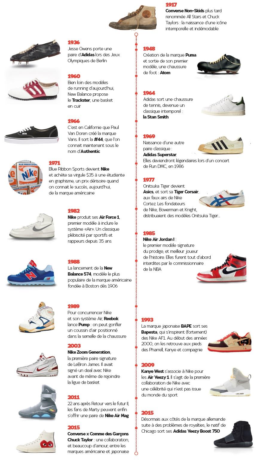 sneakers urban beast